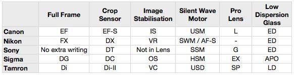 مشخصات لنز