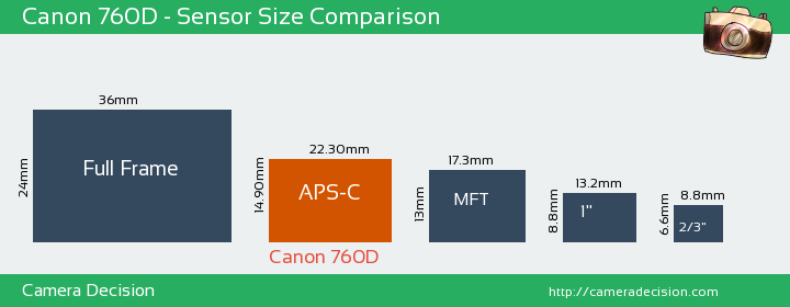 ویژگیهای سنسور دوربین عکاسی Canon 760D