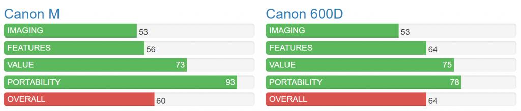 مقایسه دوربین عکاسی کانن 600 D و مدل M